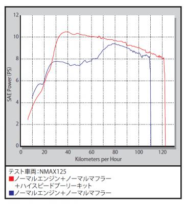 data takegawa 362x400 YAMAHA NMAX125 ハイスピードプーリー(武川)と強化Vベルト(デイトナ)に交換